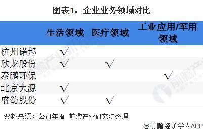 2020年中国无纺布行业企业竞争格局 5大企业全面对比